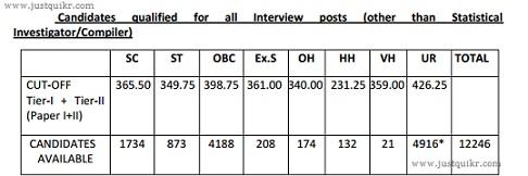 SSC CGL cut off analysis 2014 2013 2012